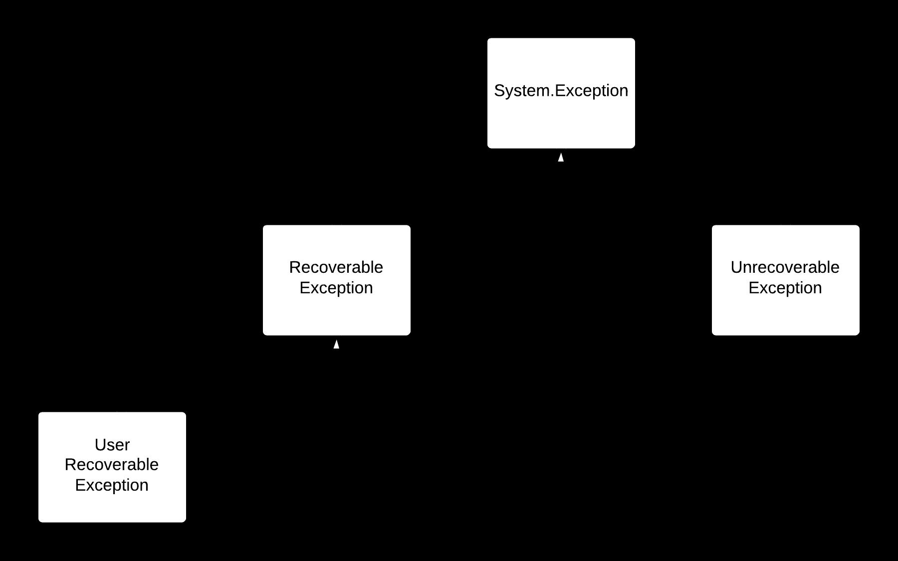 Exception Classes - Top Hierarchy
